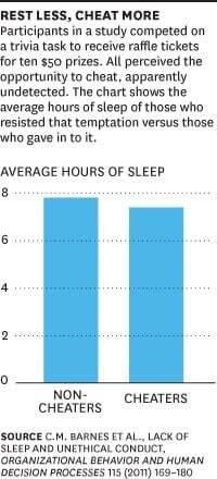 ارتباط بین کم خوابی و تقلب کردن